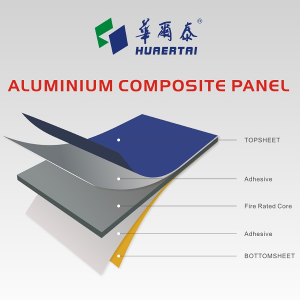 Fire-proof exterior aluminum composite panels for building wall cladding
