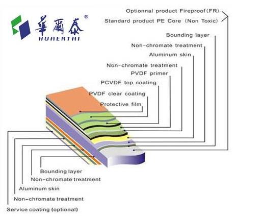 铝塑板结构.png